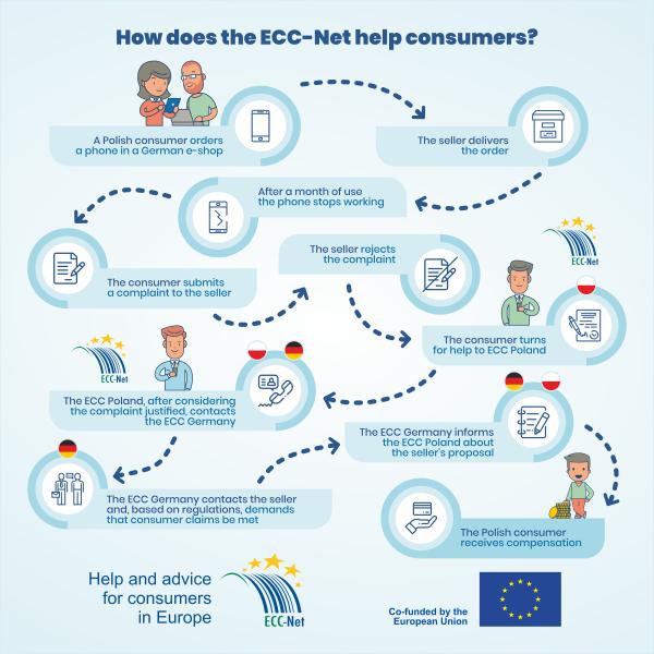 how does ECC-net help customers?